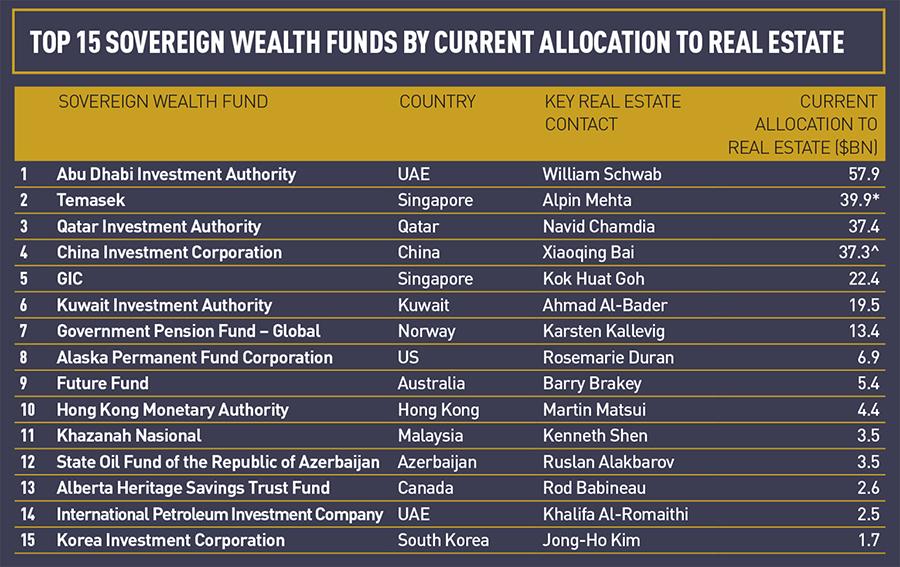 Top SWFs Global