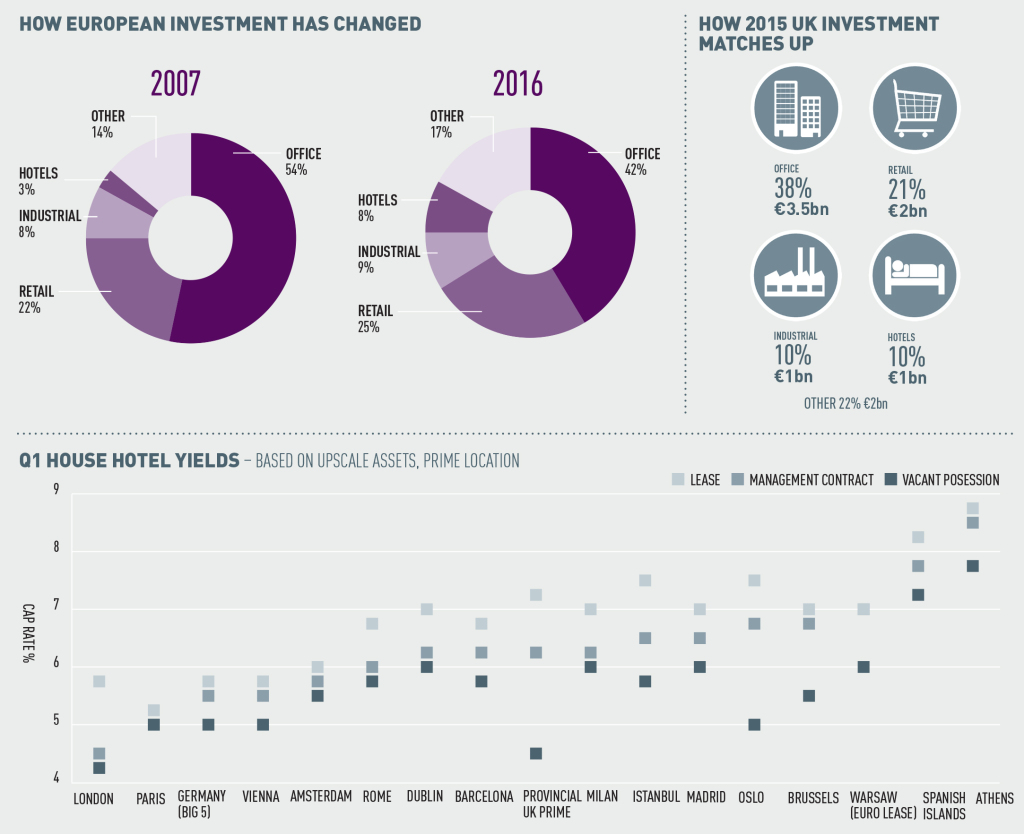 Hotels-data-European-investment