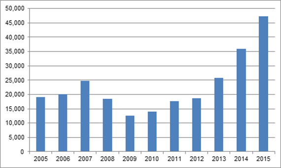 how does recession affect tourism Tourism industry declined by 7 per cent during the recession experimental data published today by the office for national statistics (ons) indicate that output from the uk tourism industry declined by over 7 per cent over the period of the 2008-09 recession.